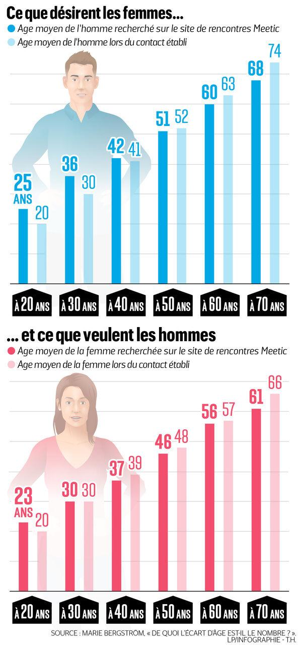 Célibataires Du Web   Site de Rencontre Gratuit Pour Célibataires