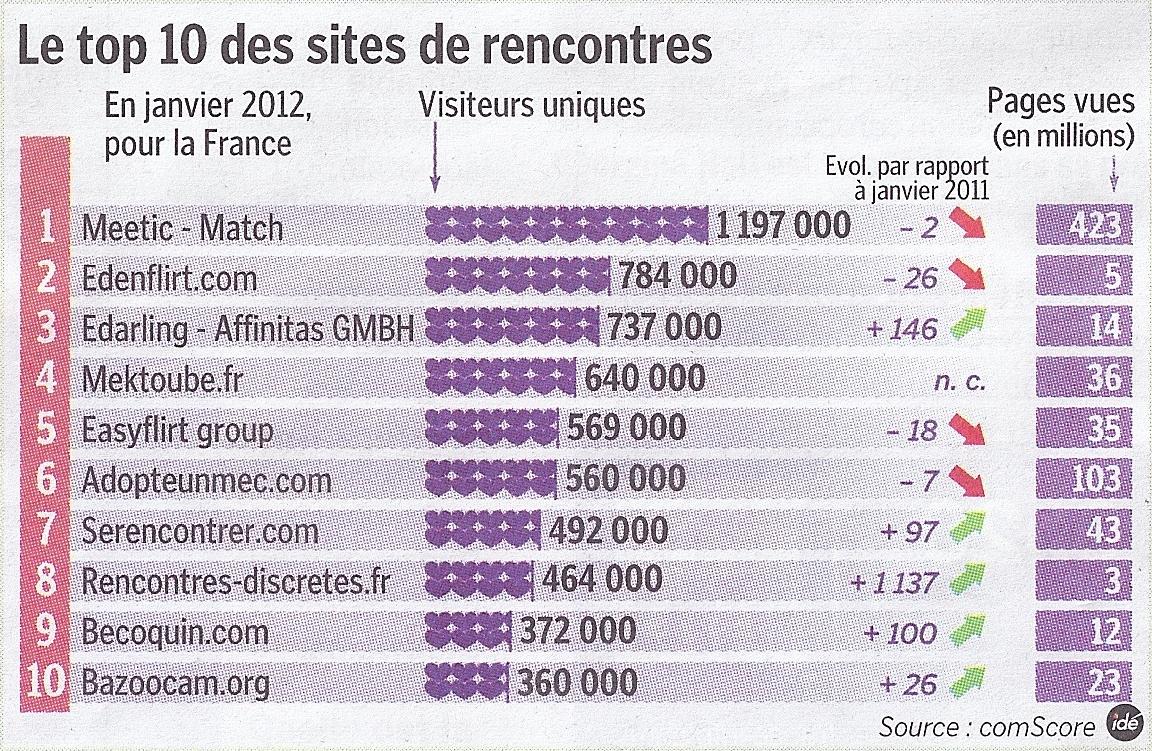 les sites de rencontre tunisien